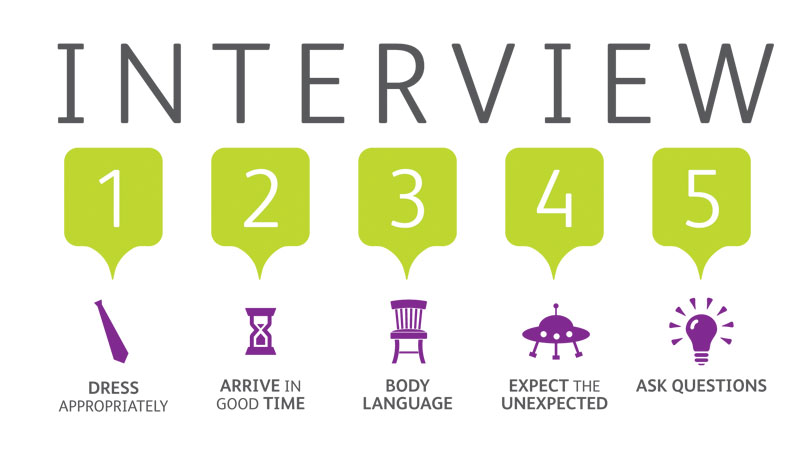 Interview tips for IT people - how to be successful the first time